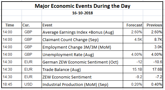 Economic Events 16 Oct 2018