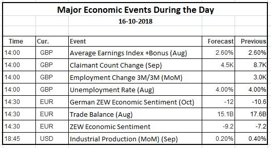 Economic Events 16 Oct 2018