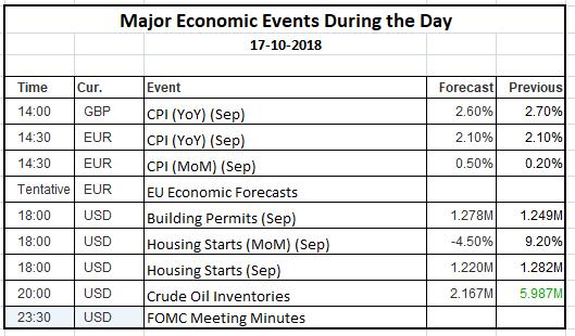 Economic Events 17 Oct 2018