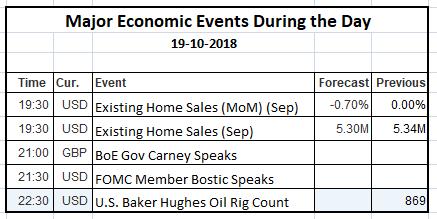 Economic Events 19 Oct 2018