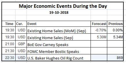 Economic Events 19 Oct 2018