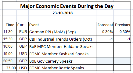 Economic Events 23 Oct 2018