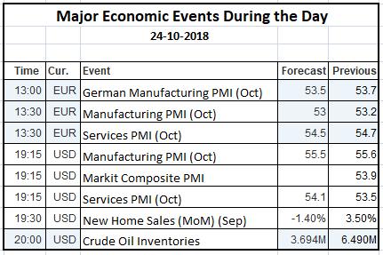 Economic Events 24 Oct 2018