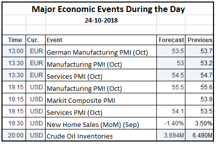 Economic Events 24 Oct 2018