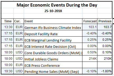 Economic Events 25 Oct 2018