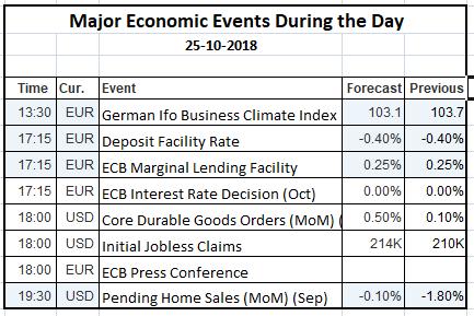 Economic Events 25 Oct 2018