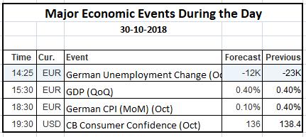 Economic Events 30 Oct 2018