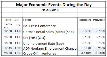 Economic Events 31 Oct 2018