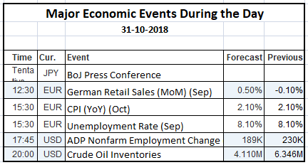 Economic Events 31 Oct 2018