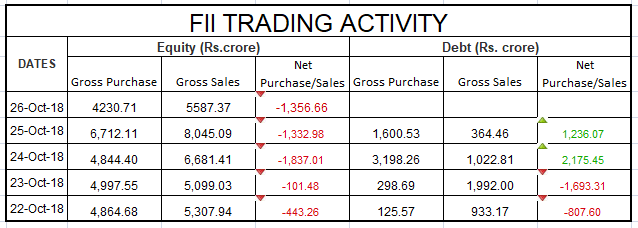 FII Activity 29 Oct 2018