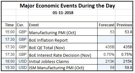 Economic Events 01 Nov 2018