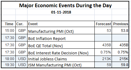 Economic Events 01 Nov 2018