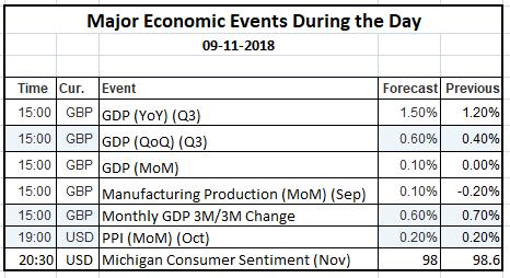 Economic Events 09 Nov 2018