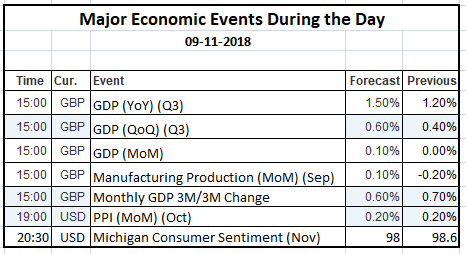Economic Events 09 Nov 2018