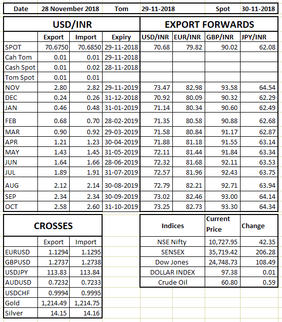 Rate Sheet 28 Nov 2018