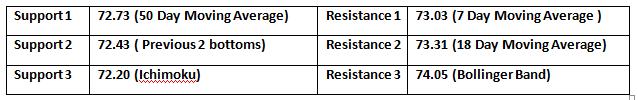Supports & Resistance 12 Nov 2018