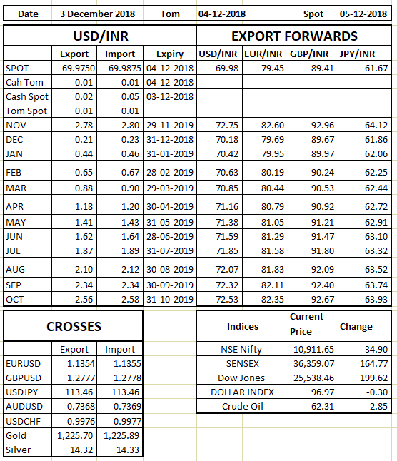 Rate Sheet 03 Dec 2018