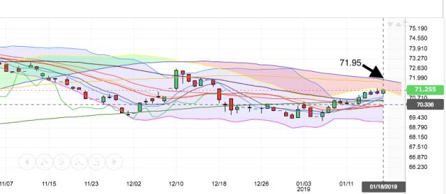 daily chart 19 jan
