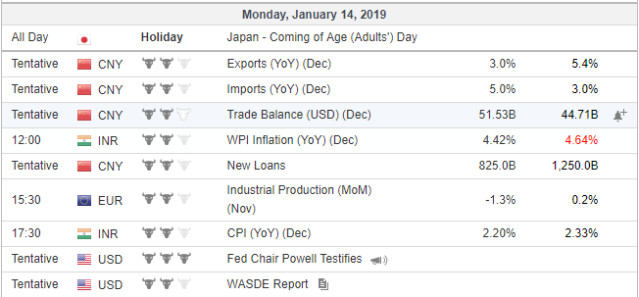economic events 14 jan 2019