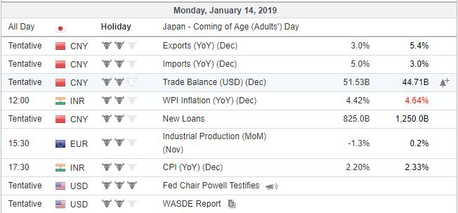 economic events 14 jan 2019