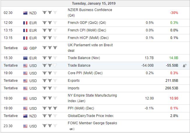 economic events 15 jan 2019