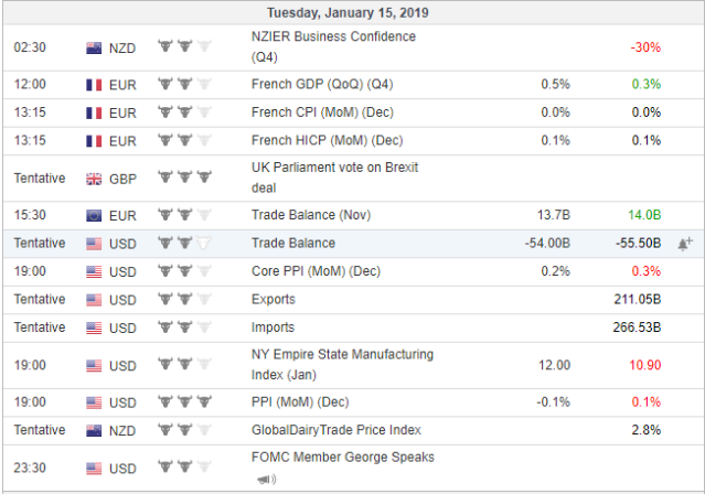 economic events 15 jan 2019