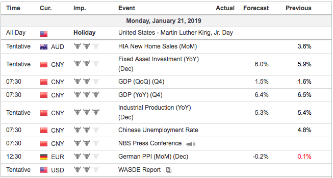 economic events monday
