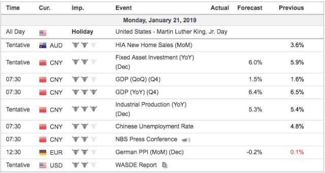 economic events monday
