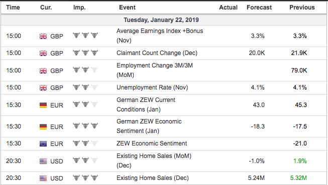 economic events tuesday