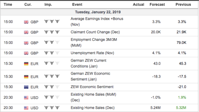 economic events tuesday