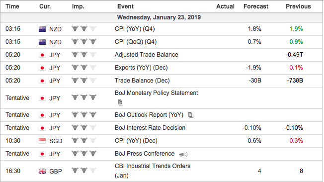 economic events wednesday