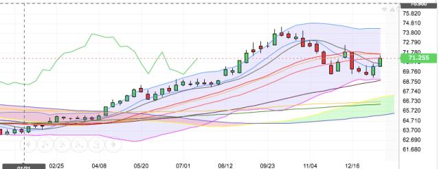 weekly chart 19 jan