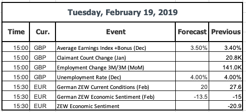 Feb 19 Economic data