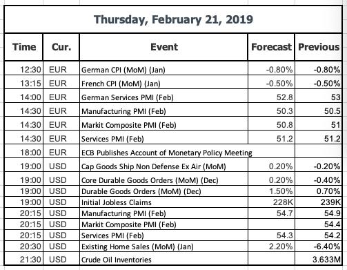 Feb 21 Economic Data