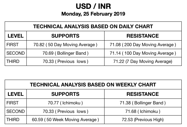 Technical Analysis 25 Feb 19