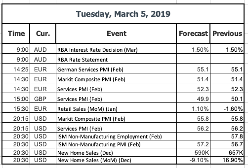 Events 05 March 2019