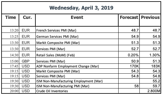 Events 3 April 2019