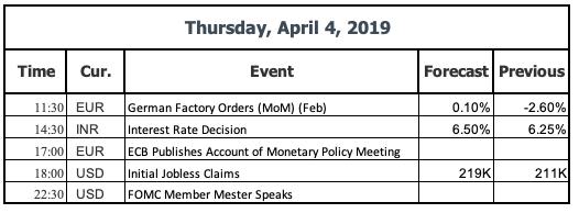 Events 4 April 2019