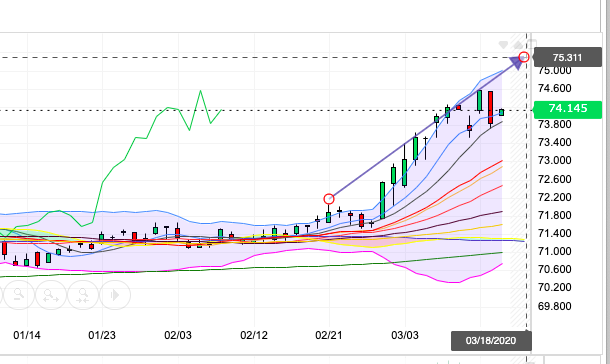 Daily Chart 1603