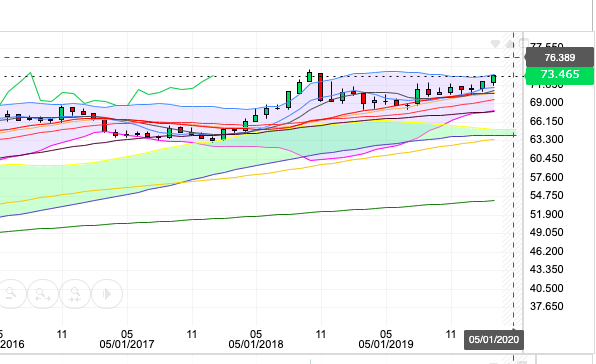 Monthly chart 0503