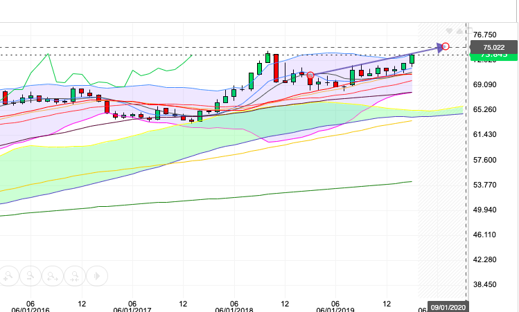 Monthly Chart 0603